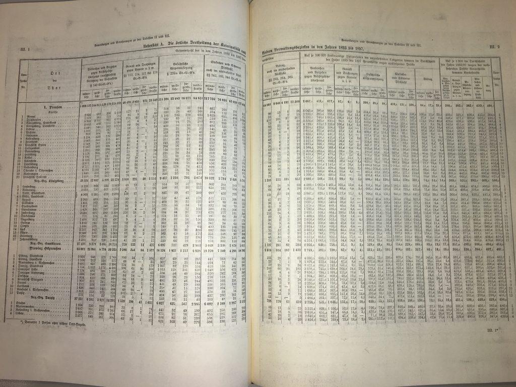 Kriminalstatistik für das Jahr 1899: Tabellenseite