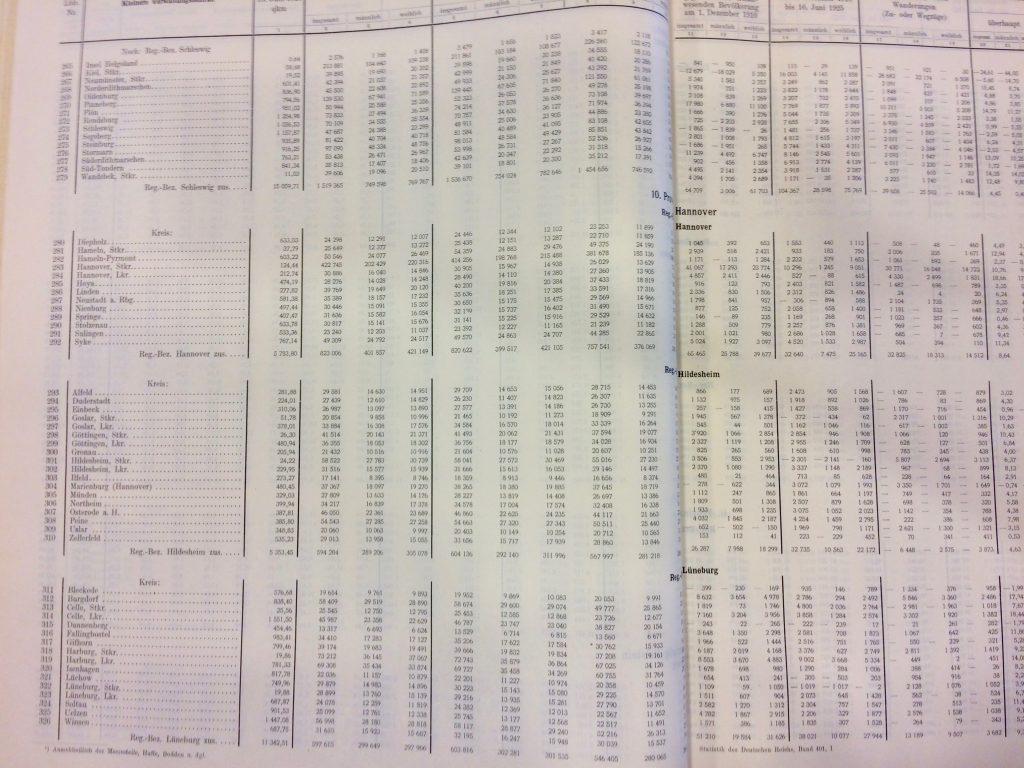 Beispiele aus dem Band der Reichsstatistik zur Volkszählung  1925